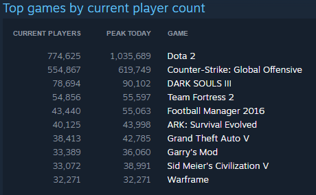 A screenshot of the top games played by Steam users on 4/21/16.