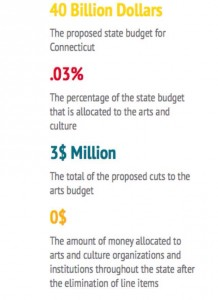 The Budget Numbers